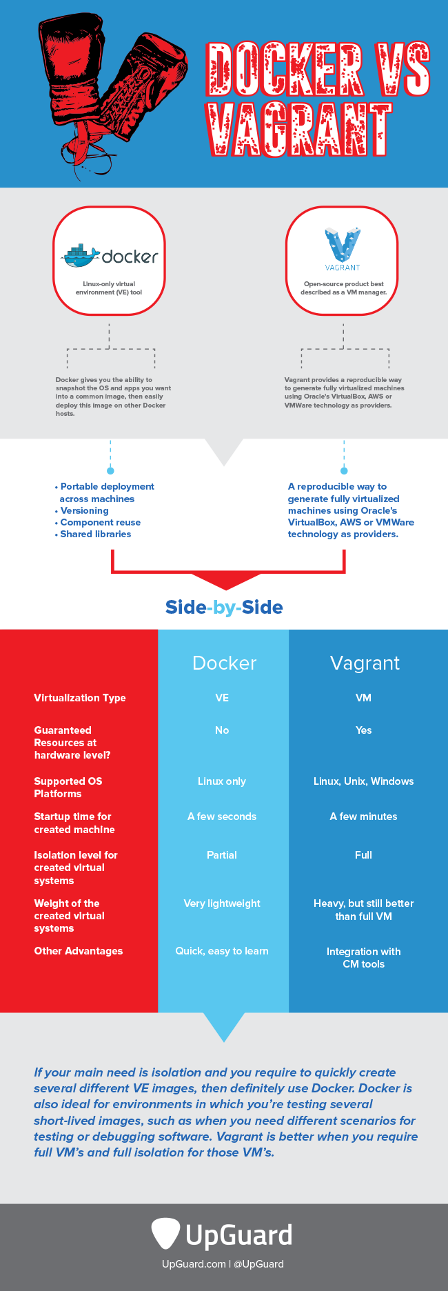 Vagrant and Docker