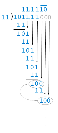 Division in binary digits