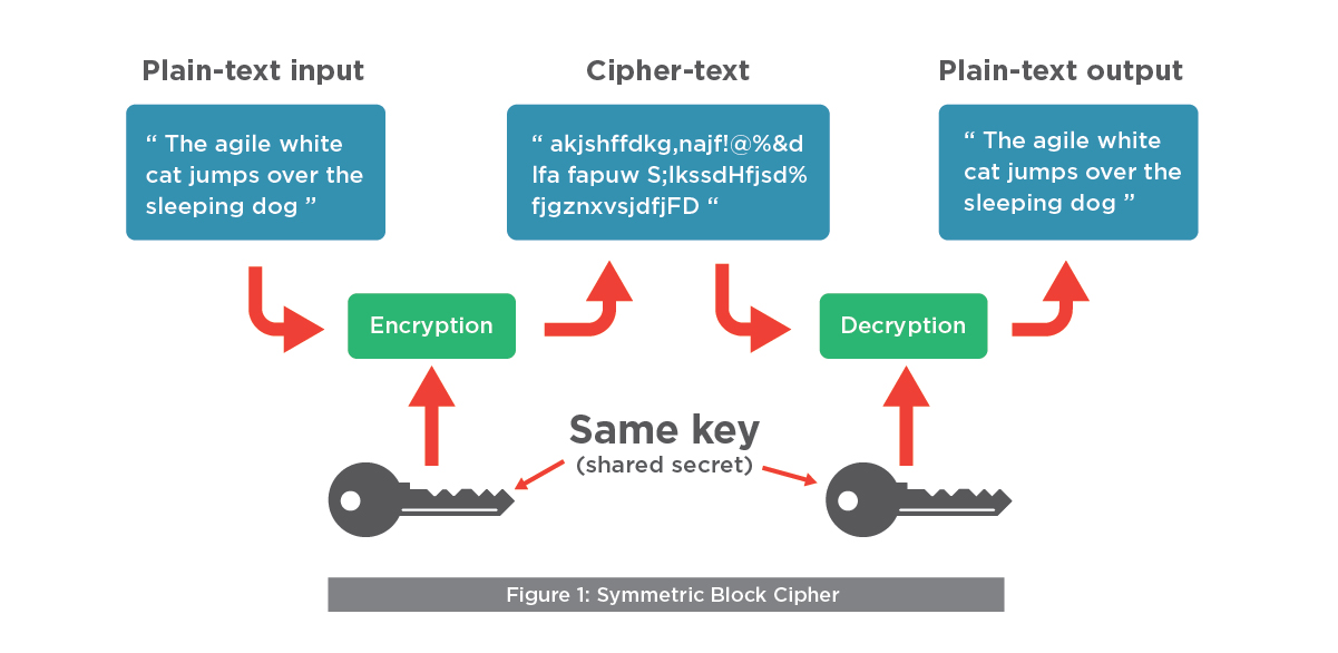AES symmetric encryption