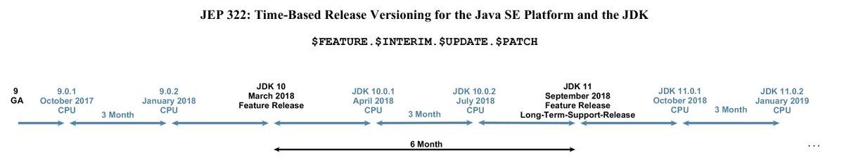 Java release plans