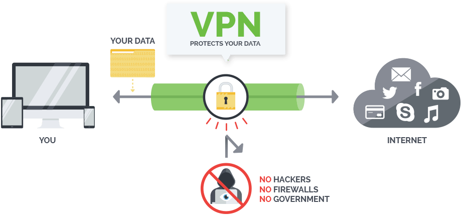 How VPN Protects You From Middleware Spying