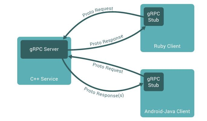 Communication between a gRPC server and a client application