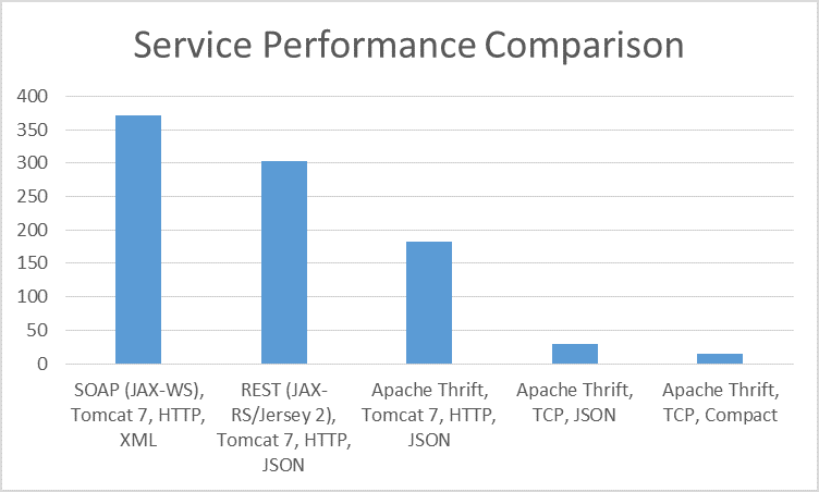 Performance comparison between SOAP/REST/Thrift