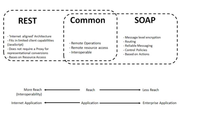 SOAP and RESTful, Venn diagram