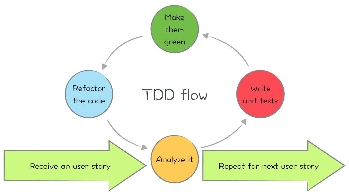 TDD Flow
